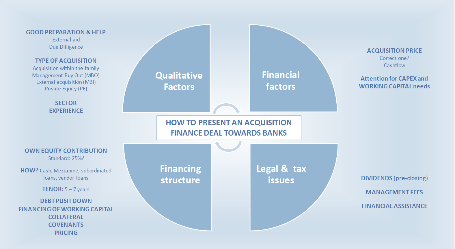 4 elements to support your credit application to obtain  take over financing